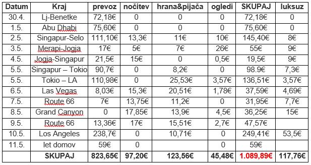 tabela stroškov
